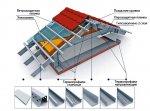 Каркасное строительство из термопрофиля